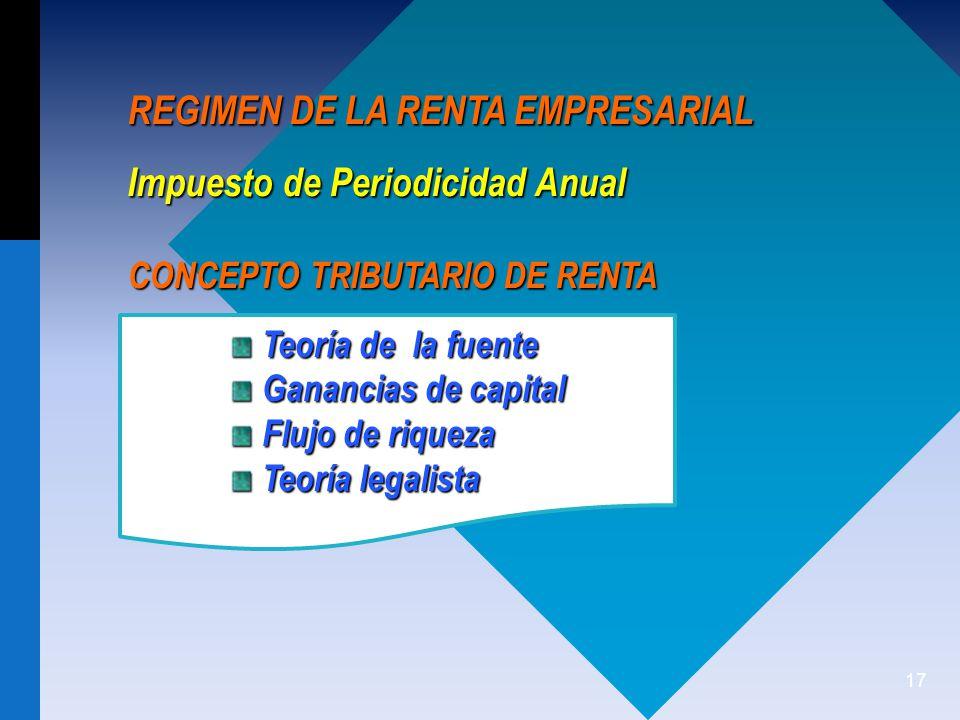 REGIMEN DE LA RENTA EMPRESARIAL Impuesto de Periodicidad Anual