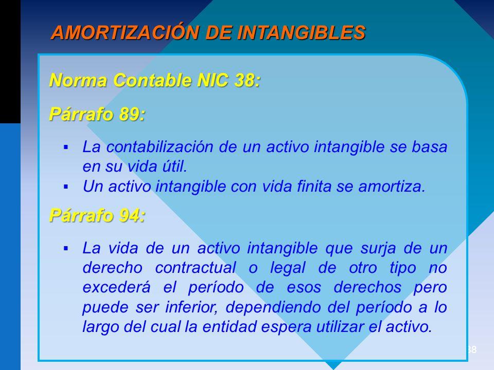AMORTIZACIÓN DE INTANGIBLES