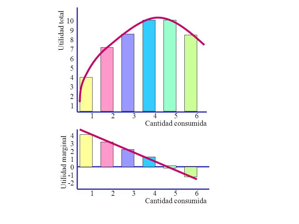 10Utilidad total. 9. 8. 7. 6. 5. 4. 3. 2. 1. 1. 2. 3. 4. 5. 6. Cantidad consumida. 4. 3. 2. 1. Utilidad marginal.