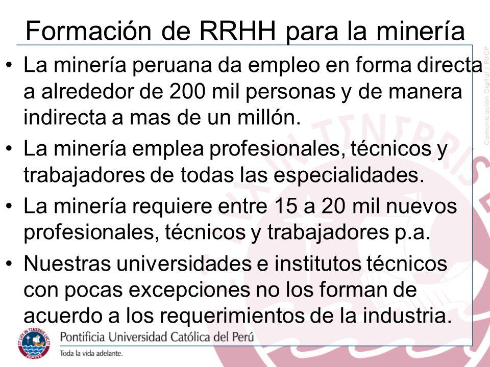 Formación de RRHH para la minería