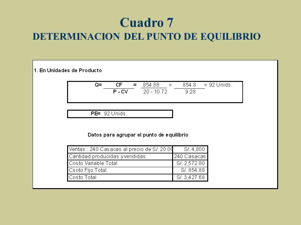 DETERMINACION DEL PUNTO DE EQUILIBRIO