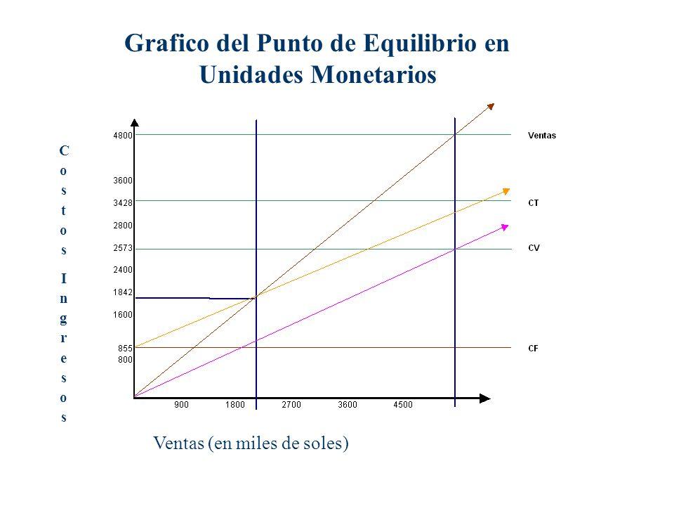 Grafico del Punto de Equilibrio en Unidades Monetarios