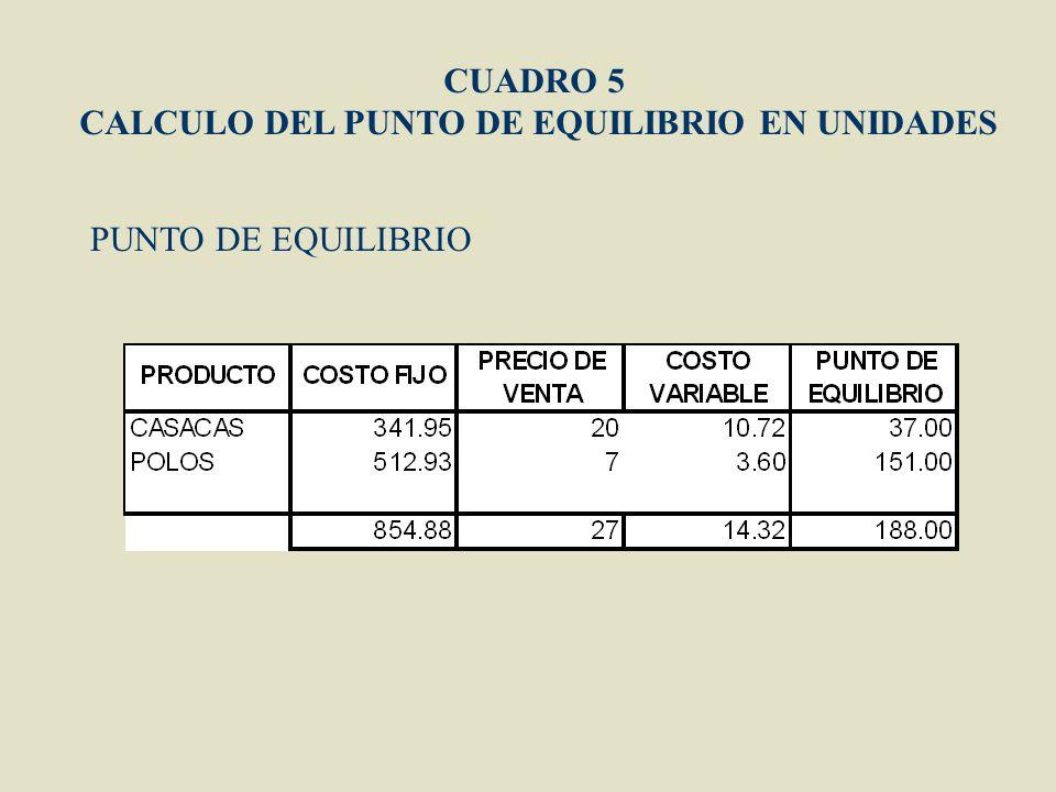 CALCULO DEL PUNTO DE EQUILIBRIO EN UNIDADES
