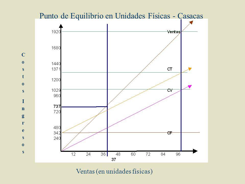 Punto de Equilibrio en Unidades Físicas - Casacas