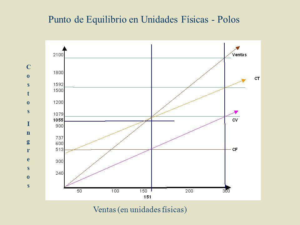 Punto de Equilibrio en Unidades Físicas - Polos