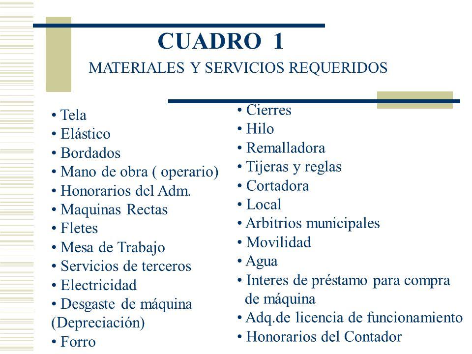 CUADRO 1 MATERIALES Y SERVICIOS REQUERIDOS Cierres Tela Hilo Elástico