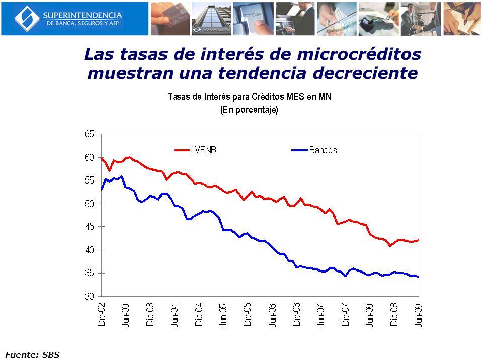 Las tasas de interés de microcréditos muestran una tendencia decreciente