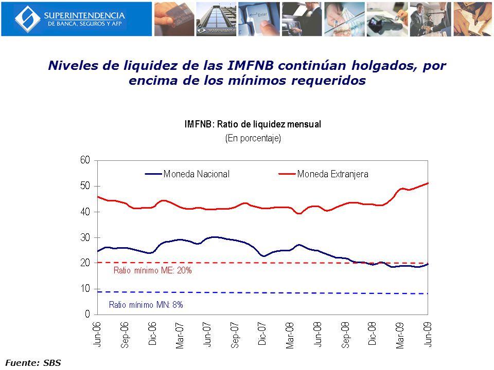 Niveles de liquidez de las IMFNB continúan holgados, por encima de los mínimos requeridos
