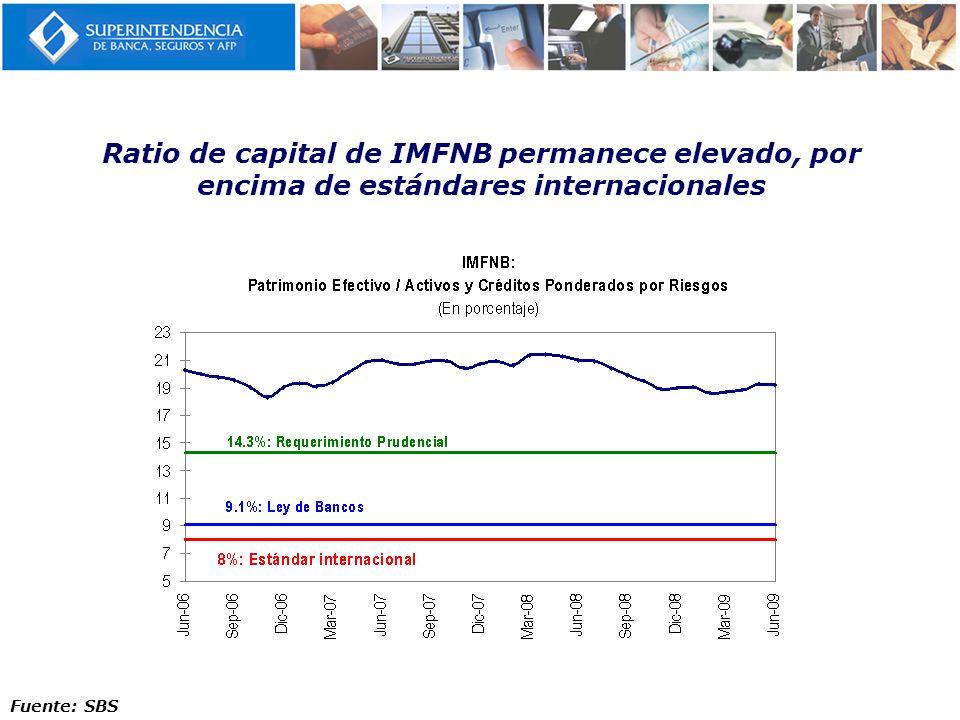 Ratio de capital de IMFNB permanece elevado, por encima de estándares internacionales