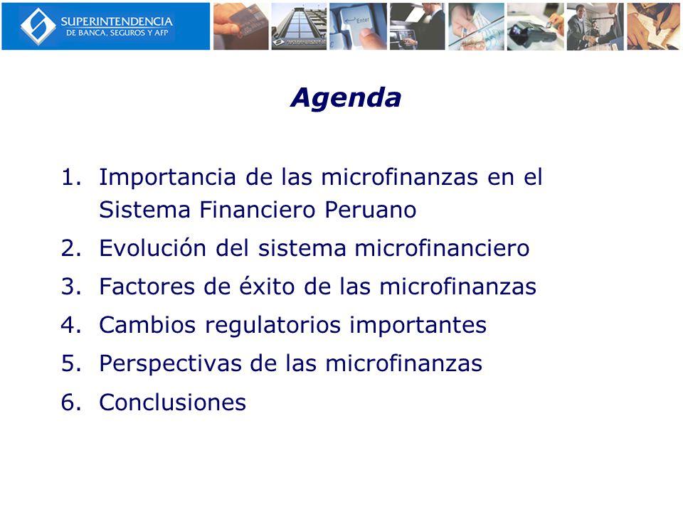 Agenda Importancia de las microfinanzas en el Sistema Financiero Peruano. Evolución del sistema microfinanciero.