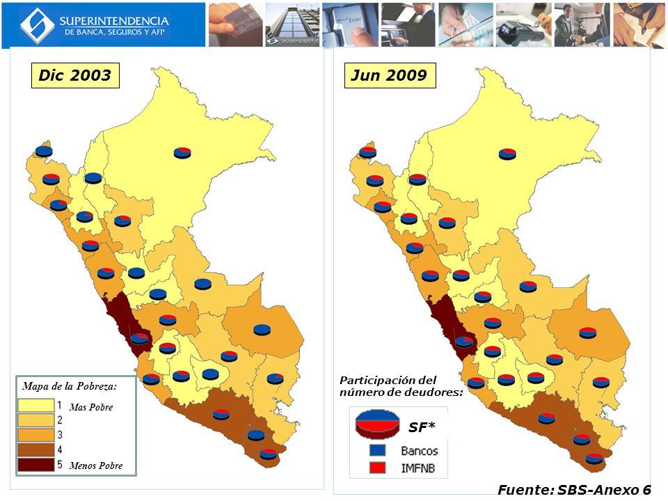 Dic 2003 Jun 2009 SF* Fuente: SBS-Anexo 6 Mapa de la Pobreza: