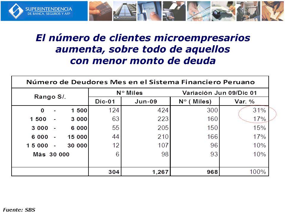 El número de clientes microempresarios aumenta, sobre todo de aquellos con menor monto de deuda