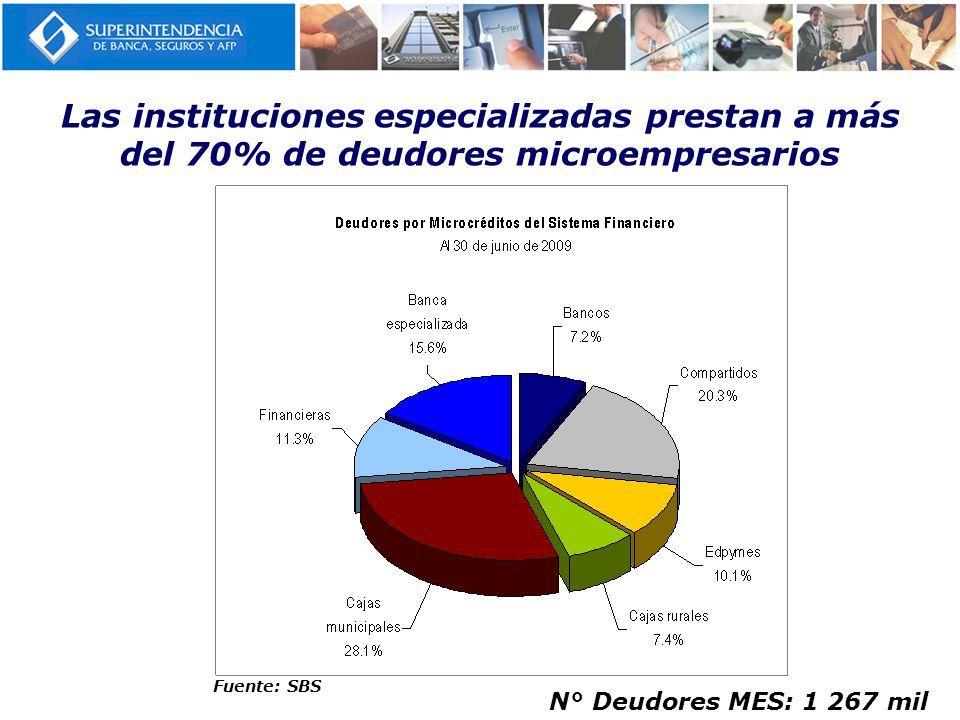 Las instituciones especializadas prestan a más del 70% de deudores microempresarios