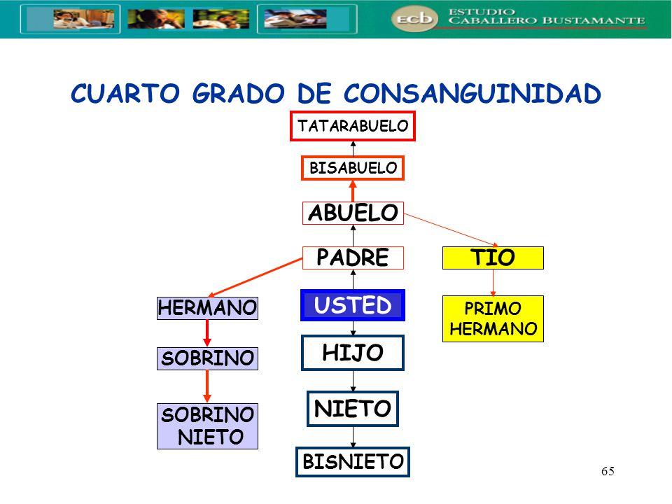 CUARTO GRADO DE CONSANGUINIDAD