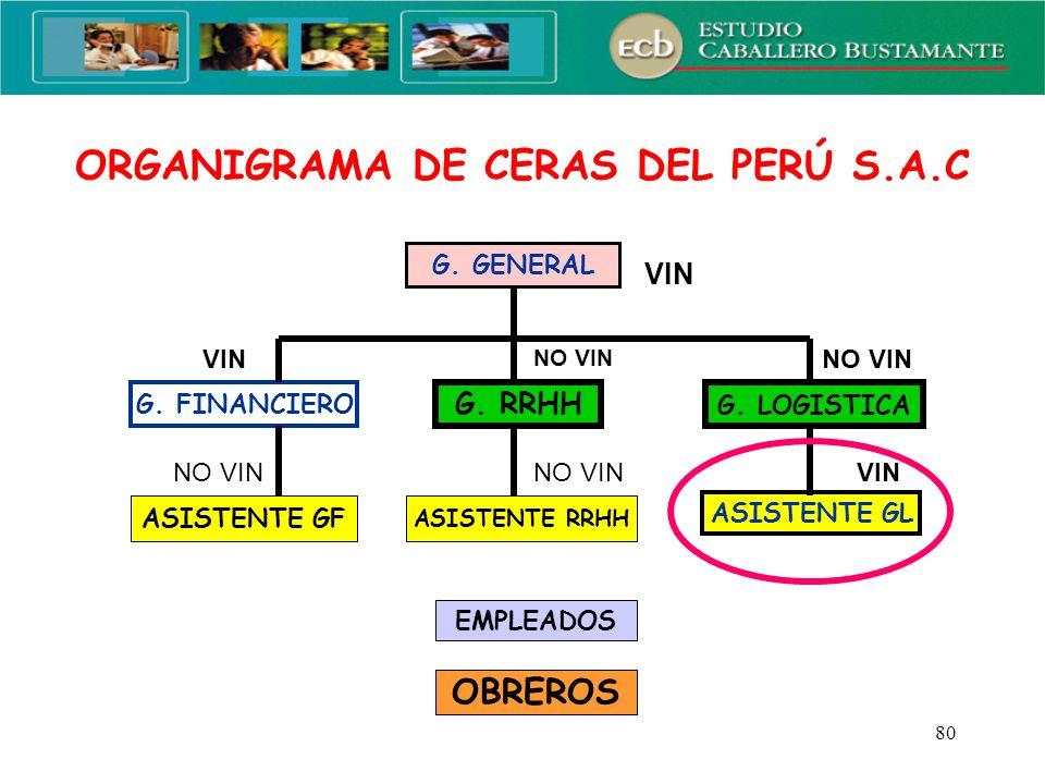 ORGANIGRAMA DE CERAS DEL PERÚ S.A.C
