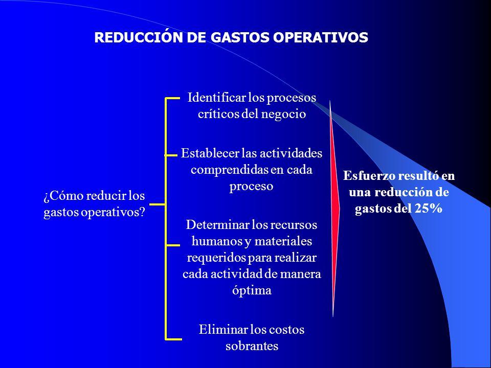 REDUCCIÓN DE GASTOS OPERATIVOS