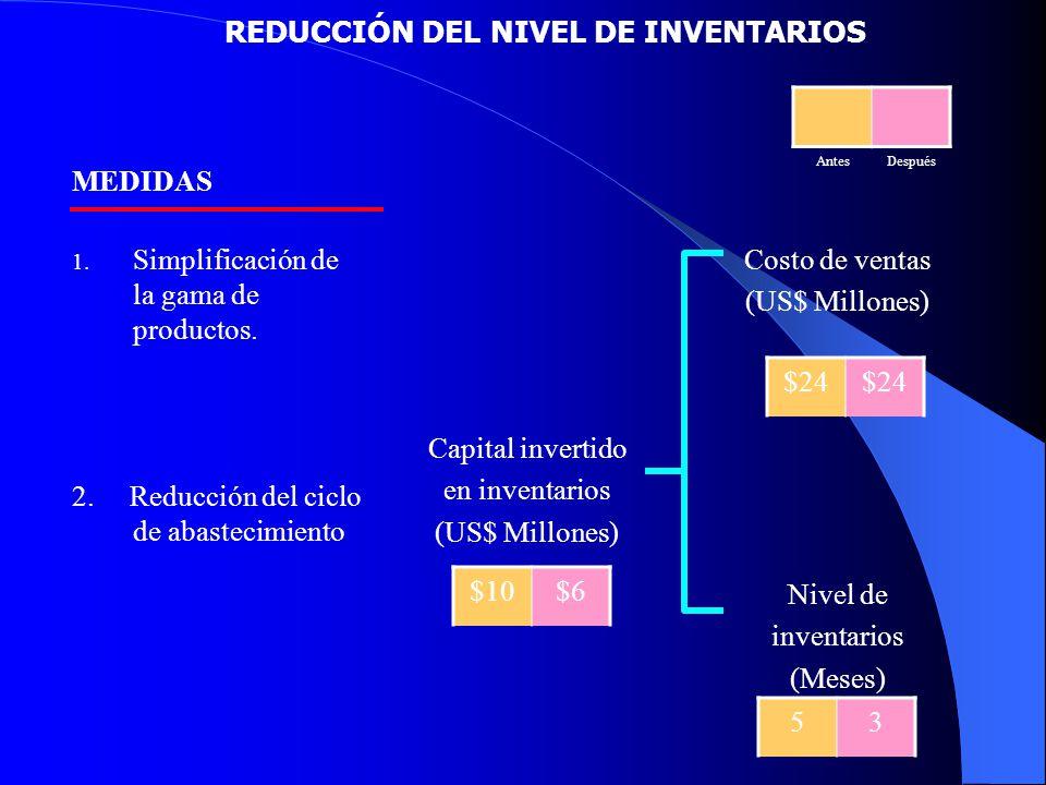 REDUCCIÓN DEL NIVEL DE INVENTARIOS