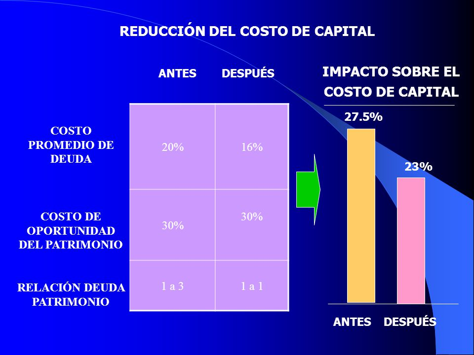 REDUCCIÓN DEL COSTO DE CAPITAL IMPACTO SOBRE EL COSTO DE CAPITAL
