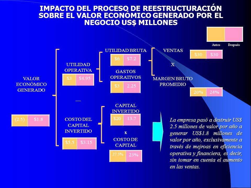 IMPACTO DEL PROCESO DE REESTRUCTURACIÓN SOBRE EL VALOR ECONÓMICO GENERADO POR EL NEGOCIO US$ MILLONES
