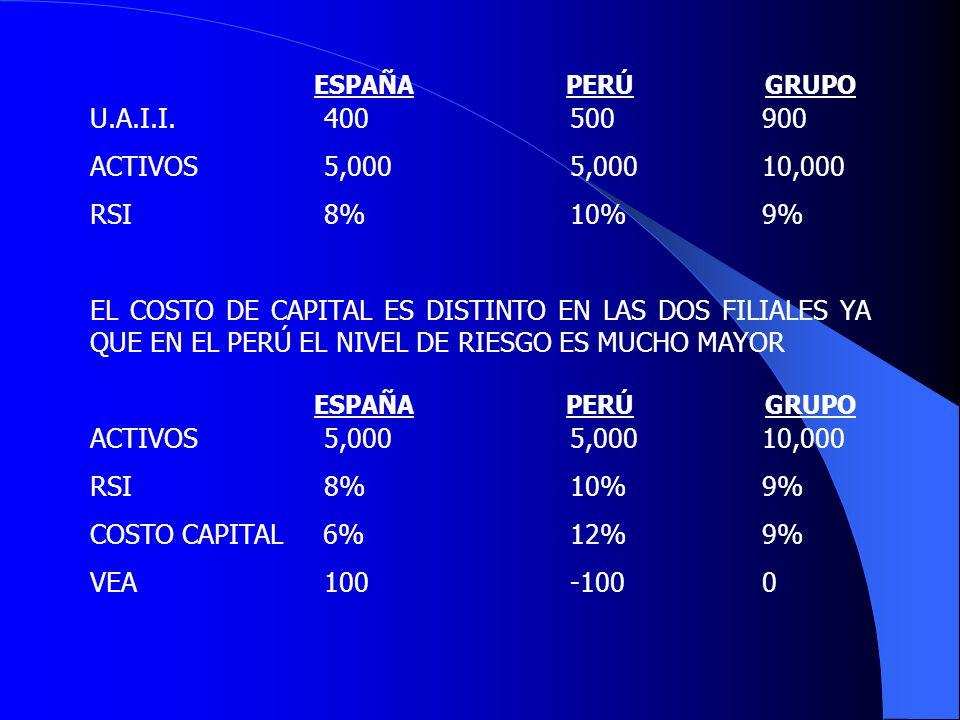 ESPAÑA PERÚ GRUPO U.A.I.I. 400 500 900. ACTIVOS 5,000 5,000 10,000.