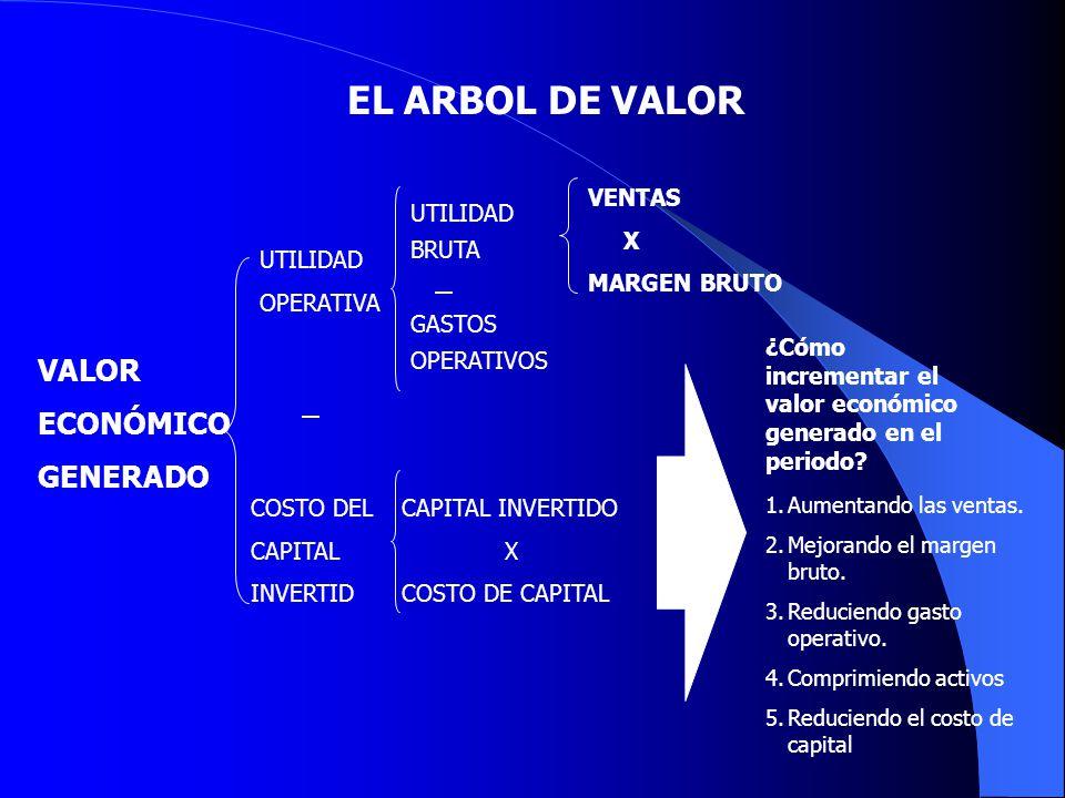 EL ARBOL DE VALOR VALOR ECONÓMICO GENERADO VENTAS X MARGEN BRUTO