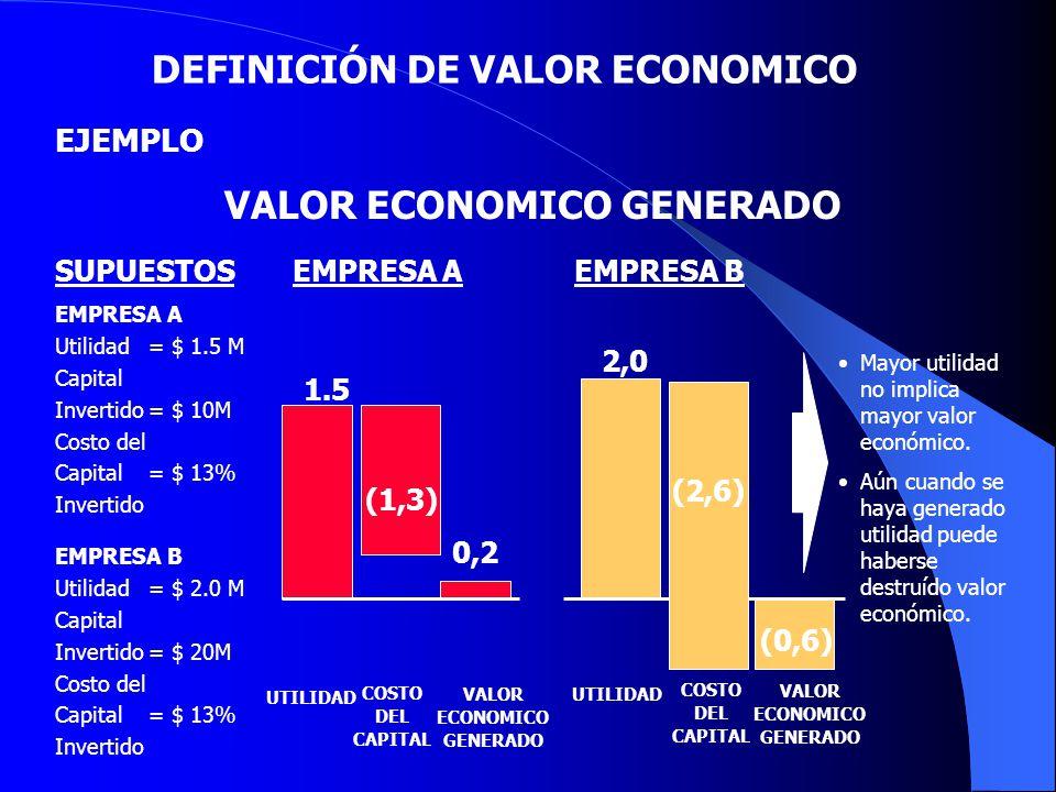 VALOR ECONOMICO GENERADO