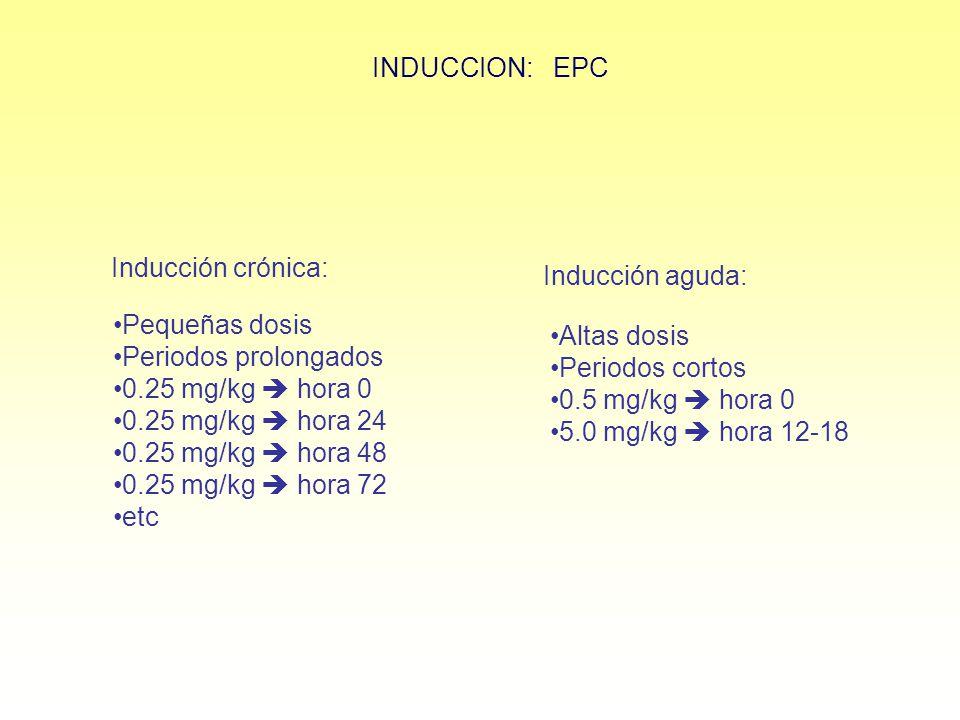 INDUCCION: EPC Inducción crónica: Pequeñas dosis. Periodos prolongados. 0.25 mg/kg  hora 0. 0.25 mg/kg  hora 24.