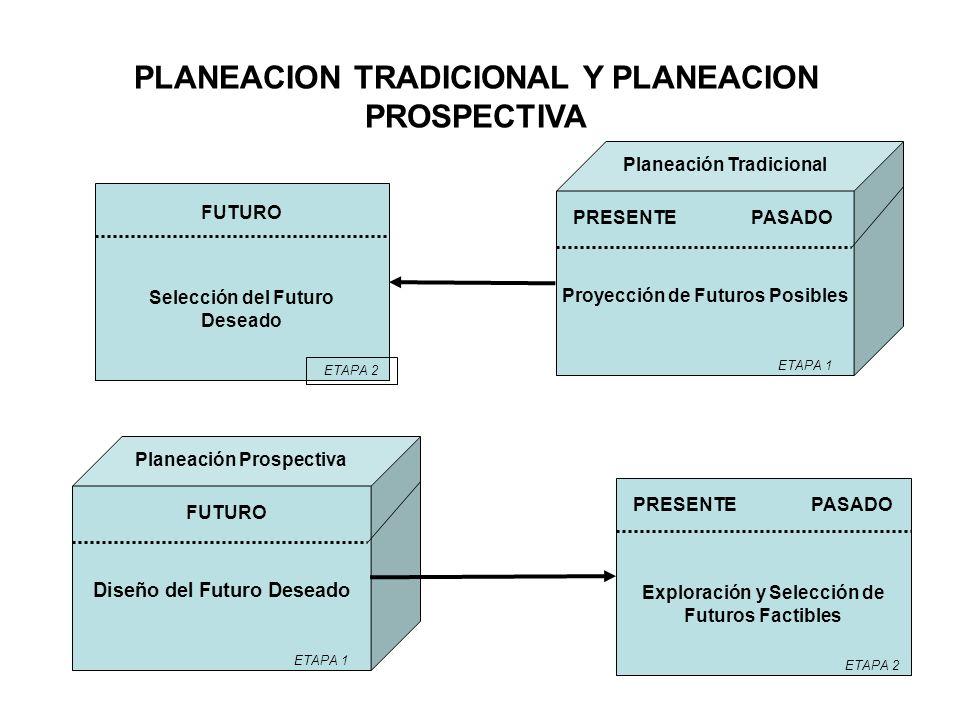 PLANEACION TRADICIONAL Y PLANEACION PROSPECTIVA