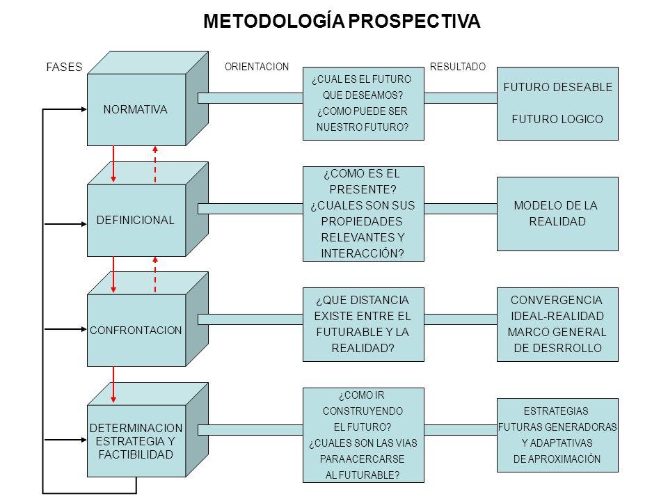 METODOLOGÍA PROSPECTIVA