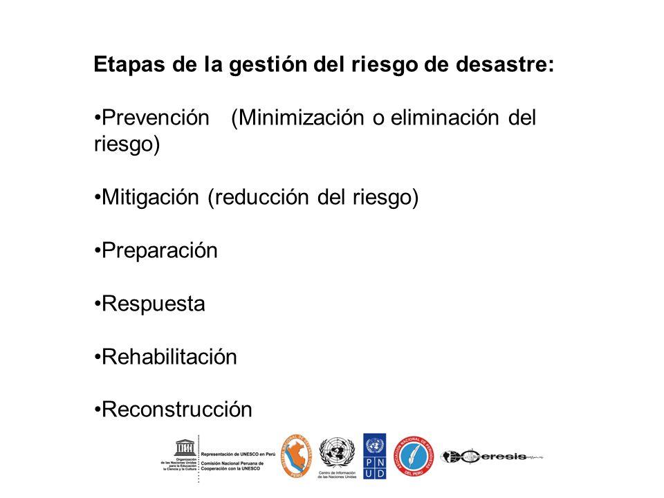 Prevención (Minimización o eliminación del riesgo)