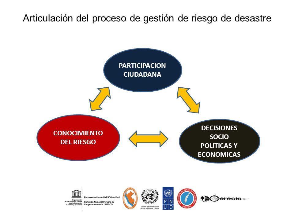 Articulación del proceso de gestión de riesgo de desastre