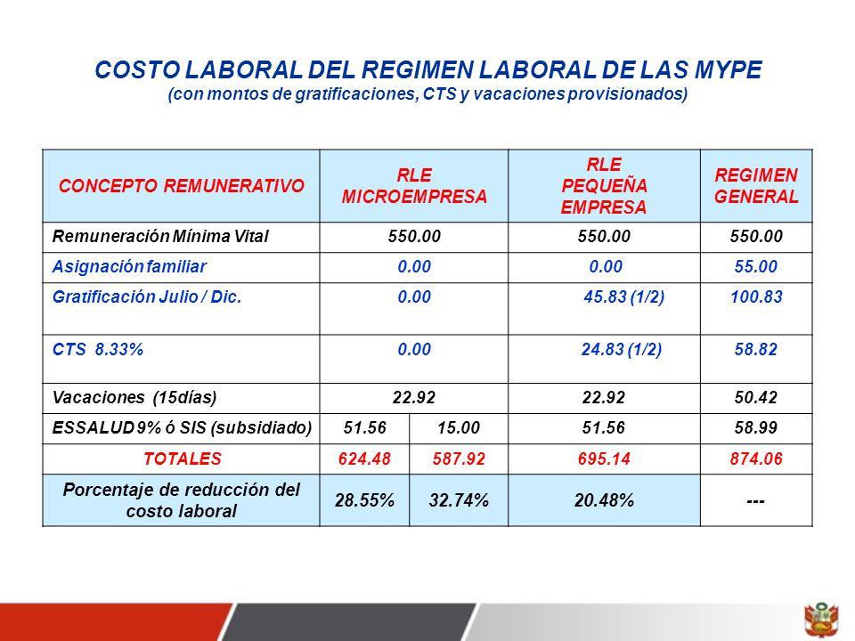 CONCEPTO REMUNERATIVO Porcentaje de reducción del costo laboral
