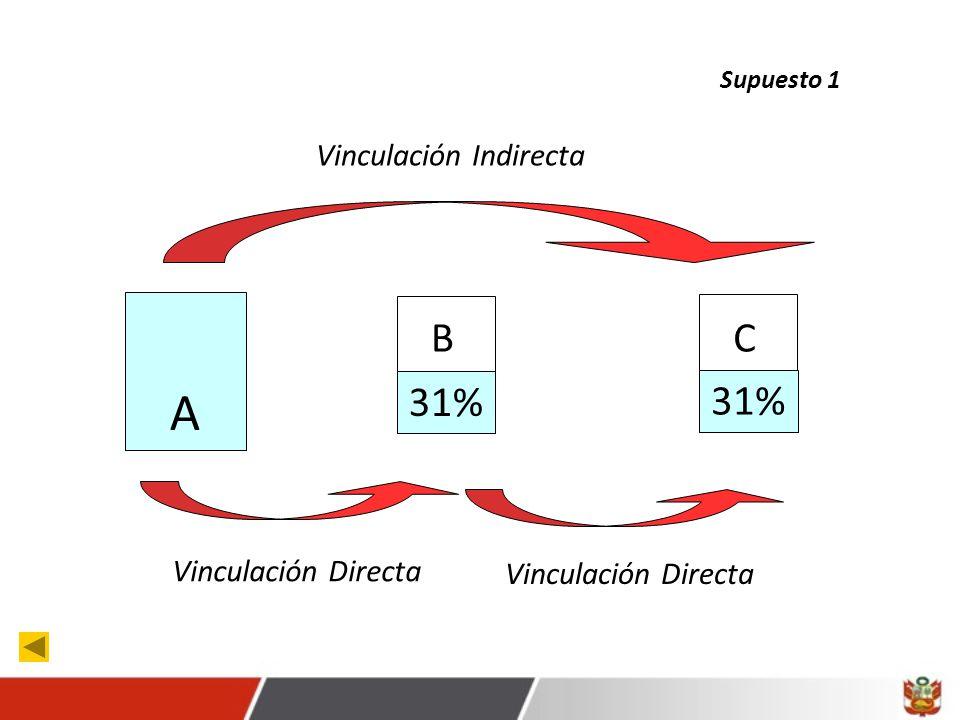 A B C 31% 31% Vinculación Indirecta Vinculación Directa