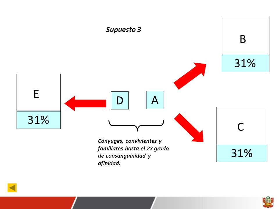 Supuesto 3 B. 31% E. D. A. 31% C. Cónyuges, convivientes y familiares hasta el 2º grado de consanguinidad y afinidad.