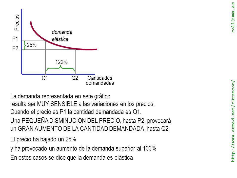 La demanda representada en este gráfico