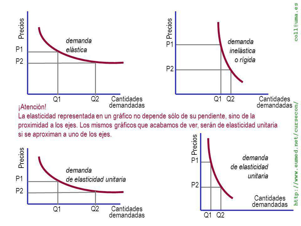 de elasticidad unitaria P1 demanda de elasticidad unitaria P1 P2 P2