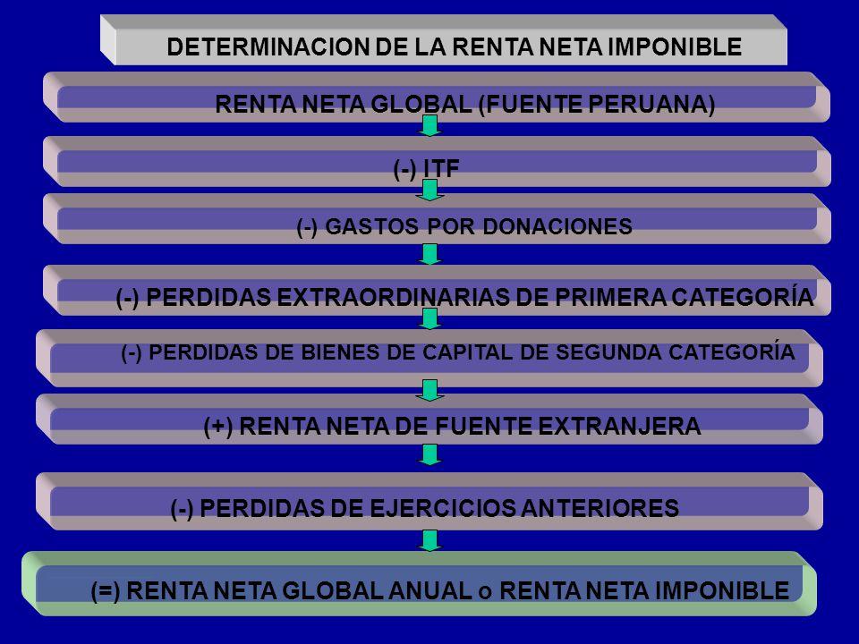 DETERMINACION DE LA RENTA NETA IMPONIBLE