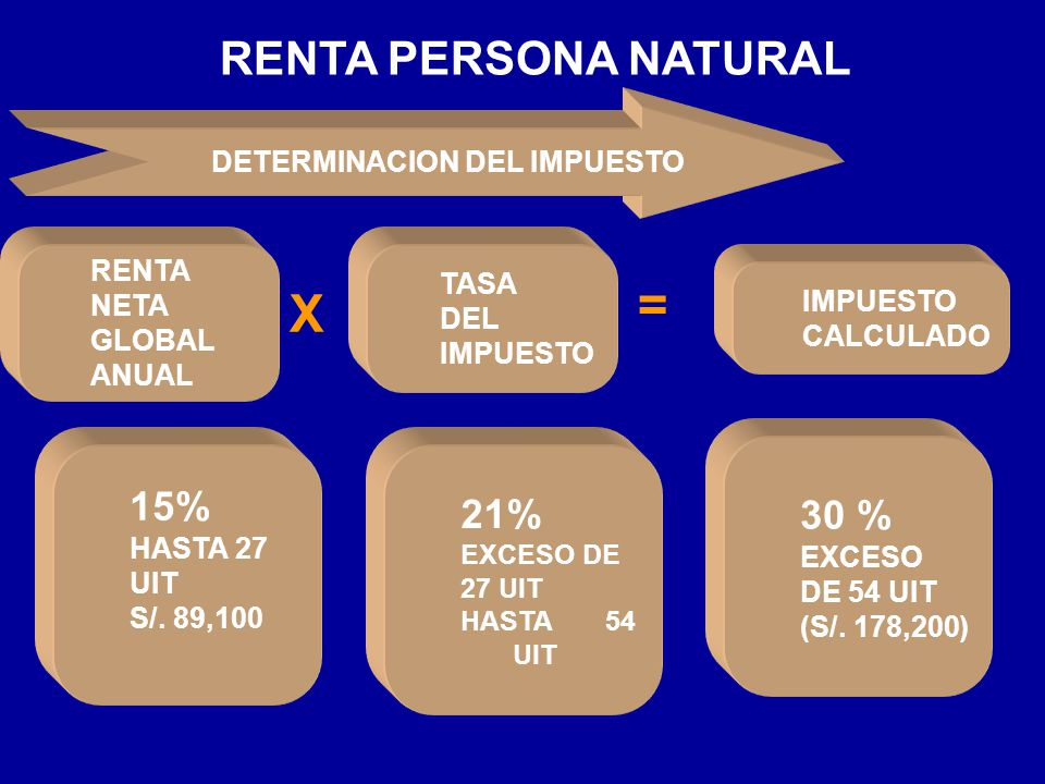 = X RENTA PERSONA NATURAL 30 % 15% 21% DETERMINACION DEL IMPUESTO