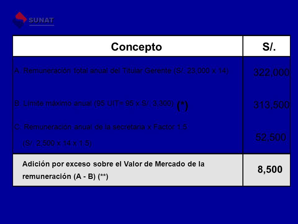 SUNAT Concepto. S/. A. Remuneración total anual del Titular Gerente (S/. 23,000 x 14) 322,000. B. Límite máximo anual (95 UIT= 95 x S/. 3,300)