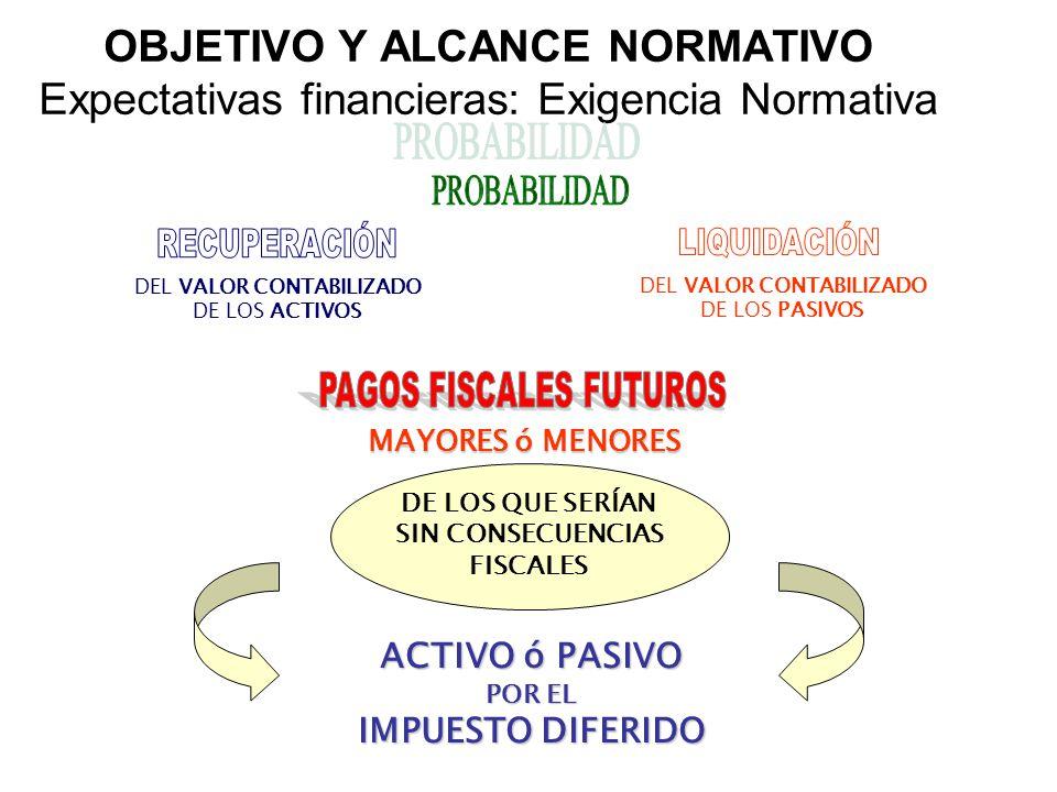 OBJETIVO Y ALCANCE NORMATIVO Expectativas financieras: Exigencia Normativa