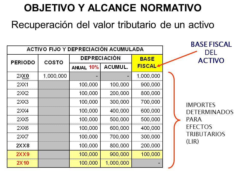 OBJETIVO Y ALCANCE NORMATIVO Recuperación del valor tributario de un activo