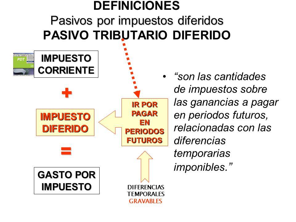 DEFINICIONES Pasivos por impuestos diferidos PASIVO TRIBUTARIO DIFERIDO