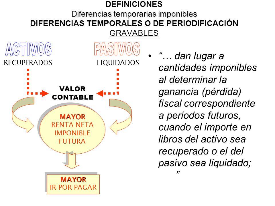 DEFINICIONES Diferencias temporarias imponibles DIFERENCIAS TEMPORALES O DE PERIODIFICACIÓN GRAVABLES