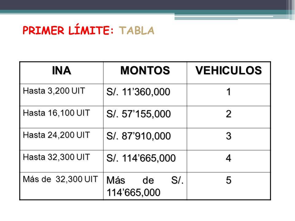 INA MONTOS VEHICULOS PRIMER LÍMITE: TABLA S/. 11'360,000 1