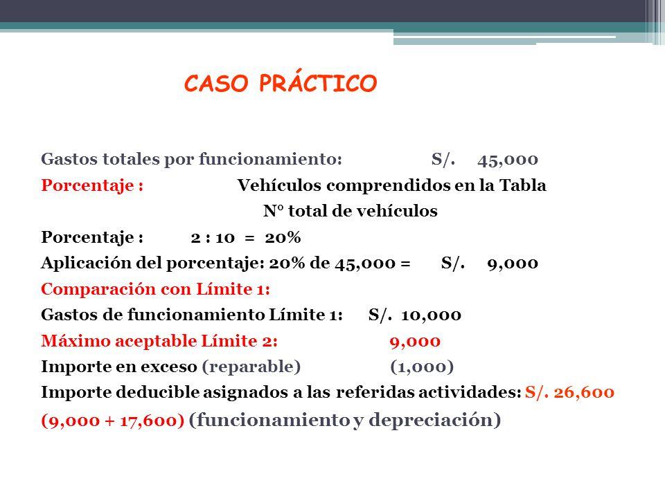 CASO PRÁCTICO Gastos totales por funcionamiento: S/. 45,000