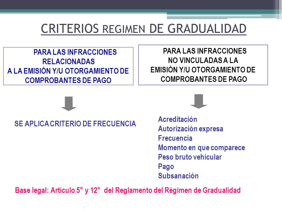 CRITERIOS REGIMEN DE GRADUALIDAD
