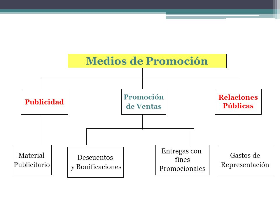 Medios de Promoción Publicidad Promoción de Ventas Relaciones Públicas