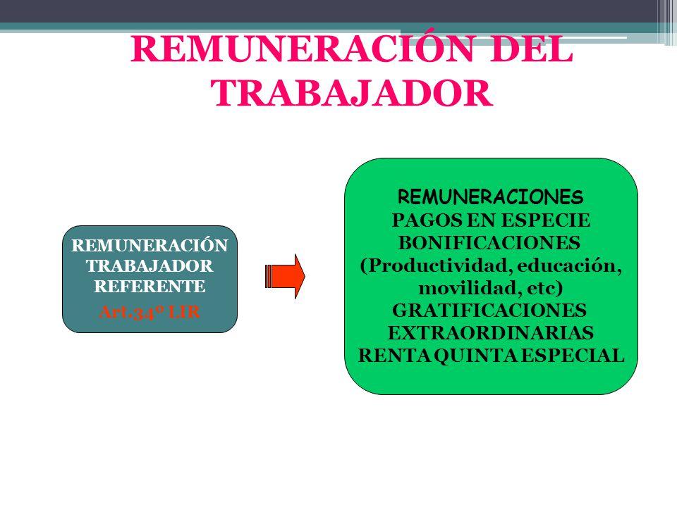 REMUNERACIÓN DEL TRABAJADOR (Productividad, educación,