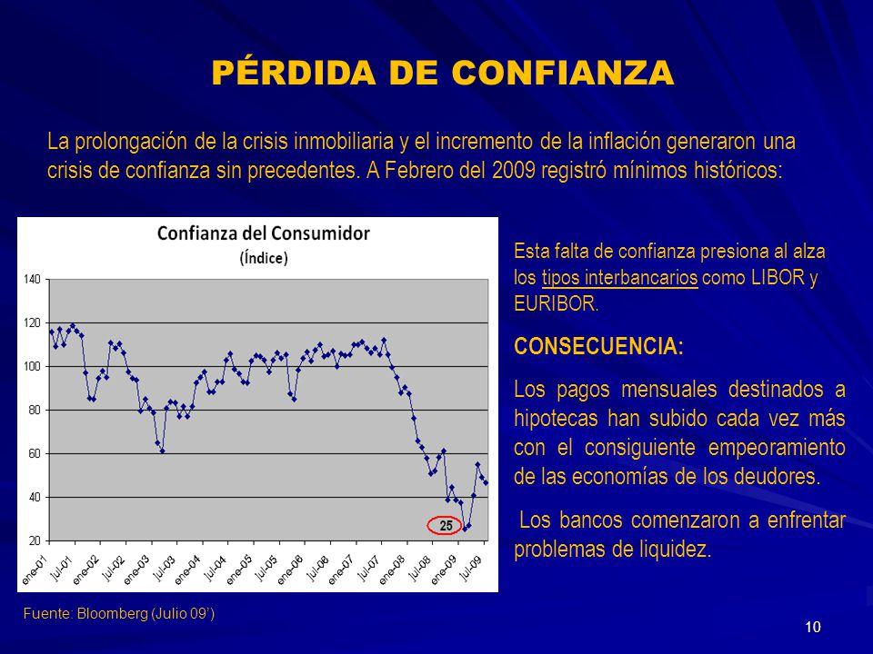 PÉRDIDA DE CONFIANZA