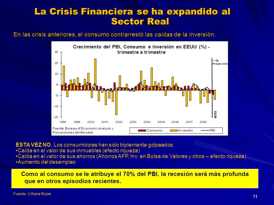 La Crisis Financiera se ha expandido al Sector Real